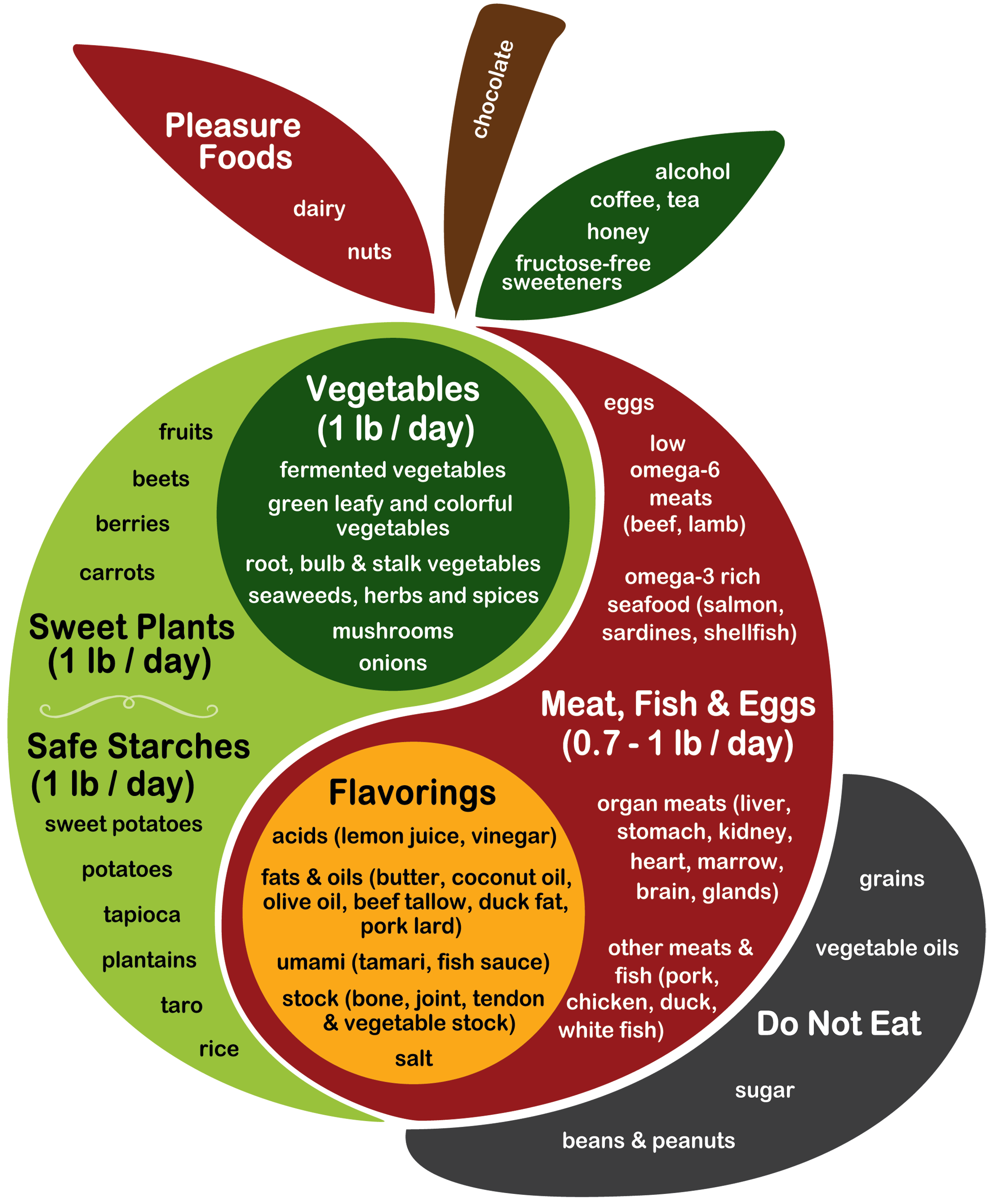 If you'd like to help us translate the food plate into your language ...