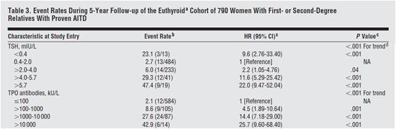 iodine and hashimoto's thyroiditis, part i - perfect health diet, Cephalic Vein