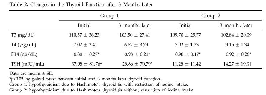 iodine and hashimoto's thyroiditis, part 2 - perfect health diet, Cephalic Vein