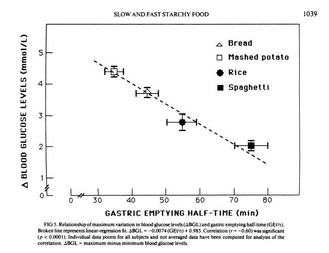 why-does-fat-slow-down-the-absorbtion-of-carbs?