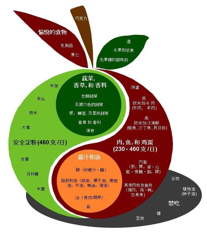 Chinese Food At Pm Romanian Translation