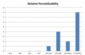 PUFA relative peroxidizability