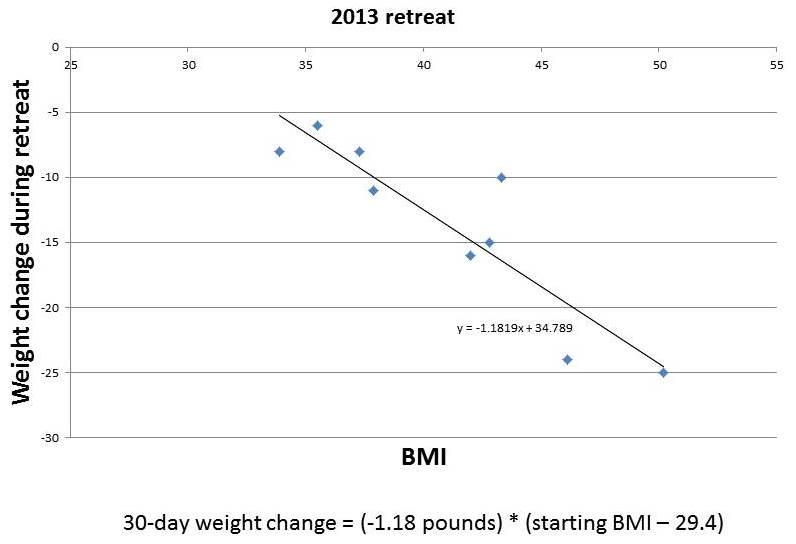 01 Weight Change During 2013 PH Retreats