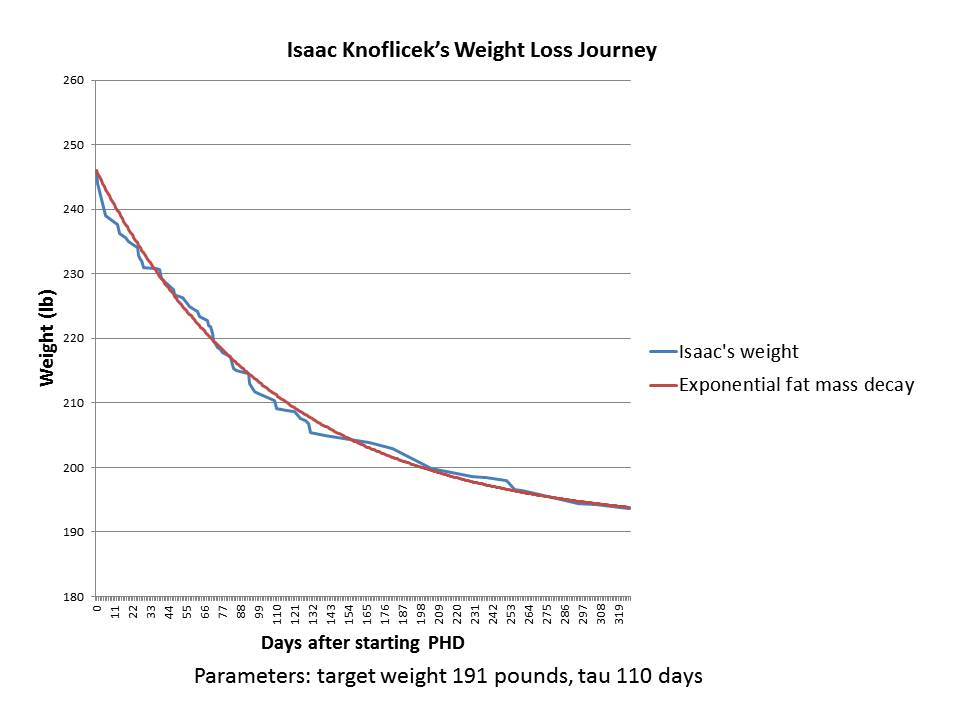 04 Isaac Knoflicek Weight Loss History after starting PHD