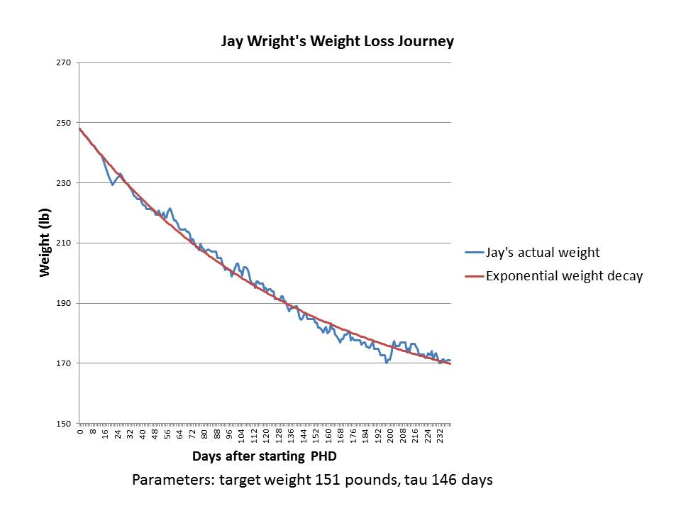 05 Jay Wright Weight History after starting PHD
