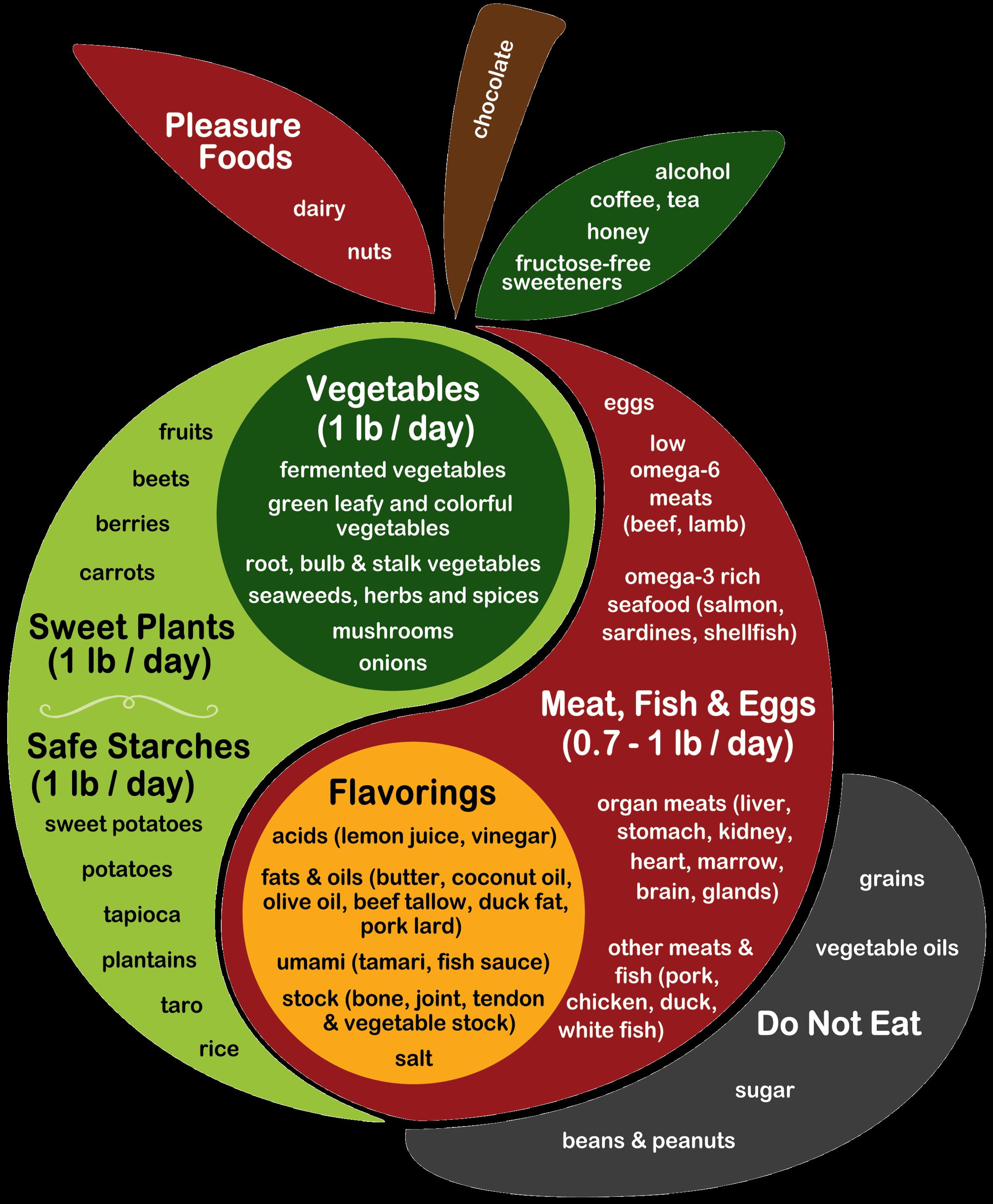 taurine perfect health diet